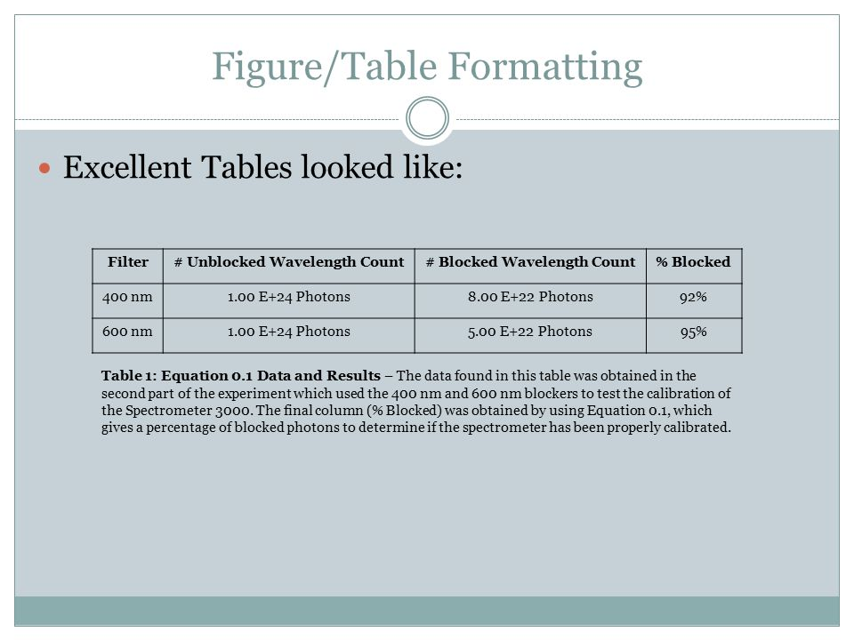 Figure/Table Formatting Excellent Tables looked like: Filter# Unblocked Wavelength Count# Blocked Wavelength Count% Blocked 400 nm1.00 E+24 Photons8.00 E+22 Photons92% 600 nm1.00 E+24 Photons5.00 E+22 Photons95% Table 1: Equation 0.1 Data and Results – The data found in this table was obtained in the second part of the experiment which used the 400 nm and 600 nm blockers to test the calibration of the Spectrometer 3000.