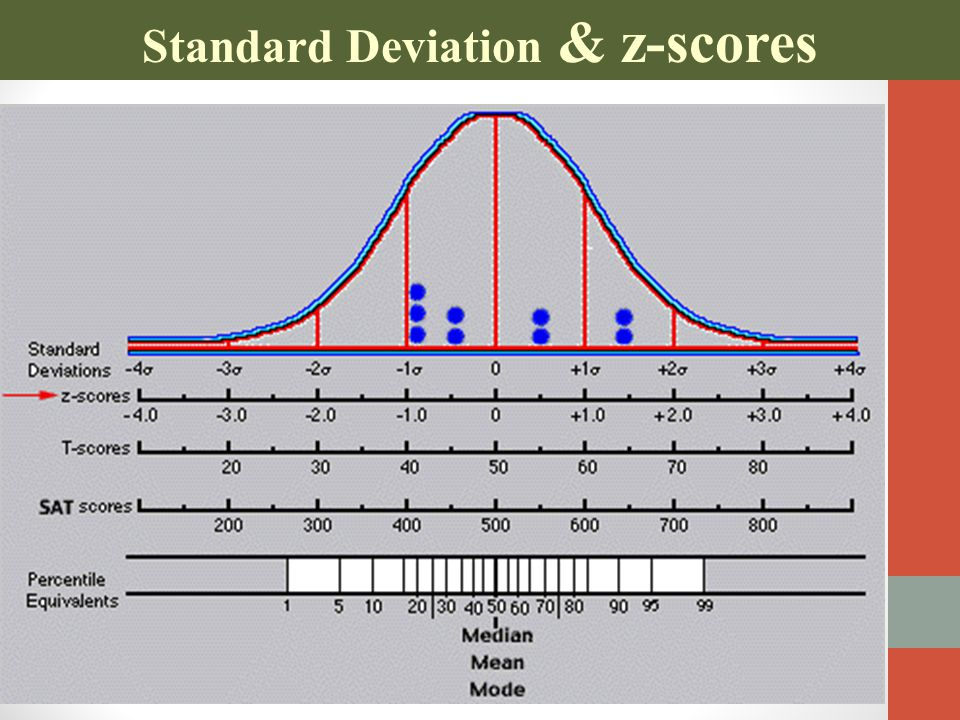 Standard Deviation & z-scores