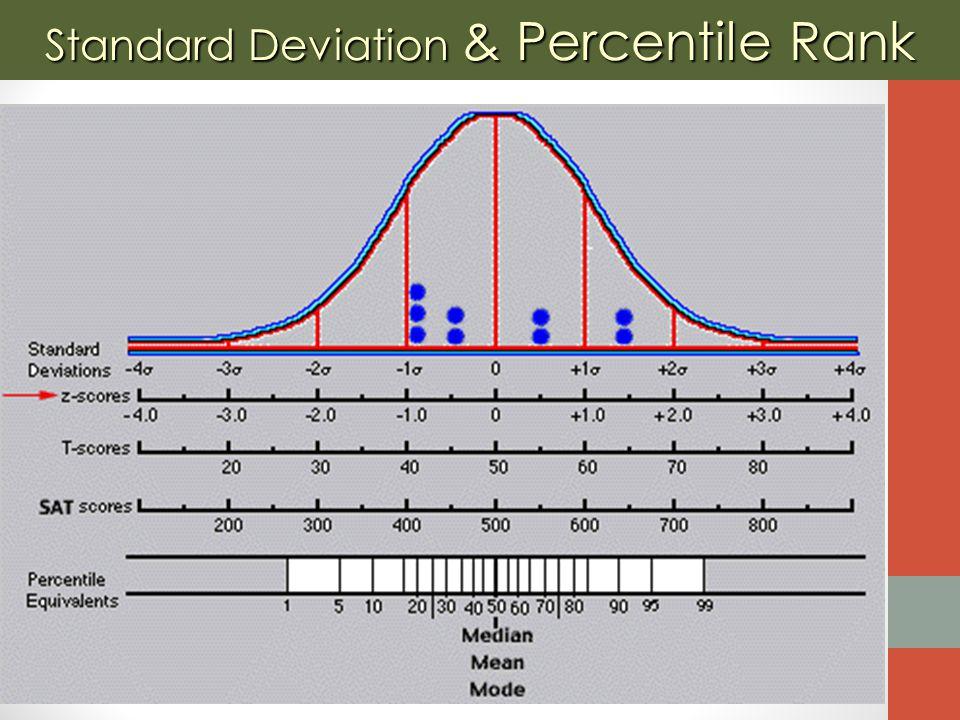 Standard Deviation & Percentile Rank