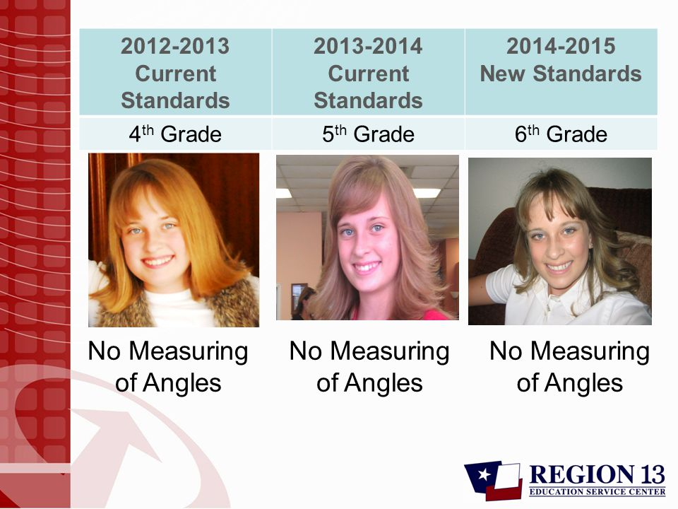 2012-2013 Current Standards 2013-2014 Current Standards 2014-2015 New Standards 4 th Grade5 th Grade6 th Grade No Measuring of Angles