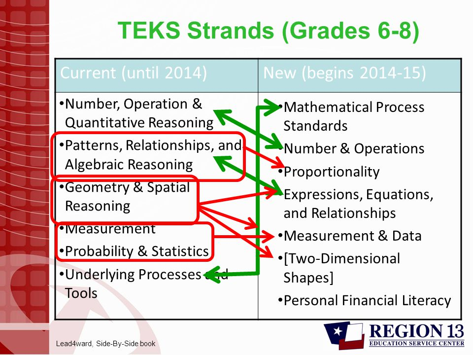 TEKS Strands (Grades 6-8) Current (until 2014)New (begins 2014-15) Number, Operation & Quantitative Reasoning Patterns, Relationships, and Algebraic Reasoning Geometry & Spatial Reasoning Measurement Probability & Statistics Underlying Processes and Tools Mathematical Process Standards Number & Operations Proportionality Expressions, Equations, and Relationships Measurement & Data [Two-Dimensional Shapes] Personal Financial Literacy Lead4ward, Side-By-Side book