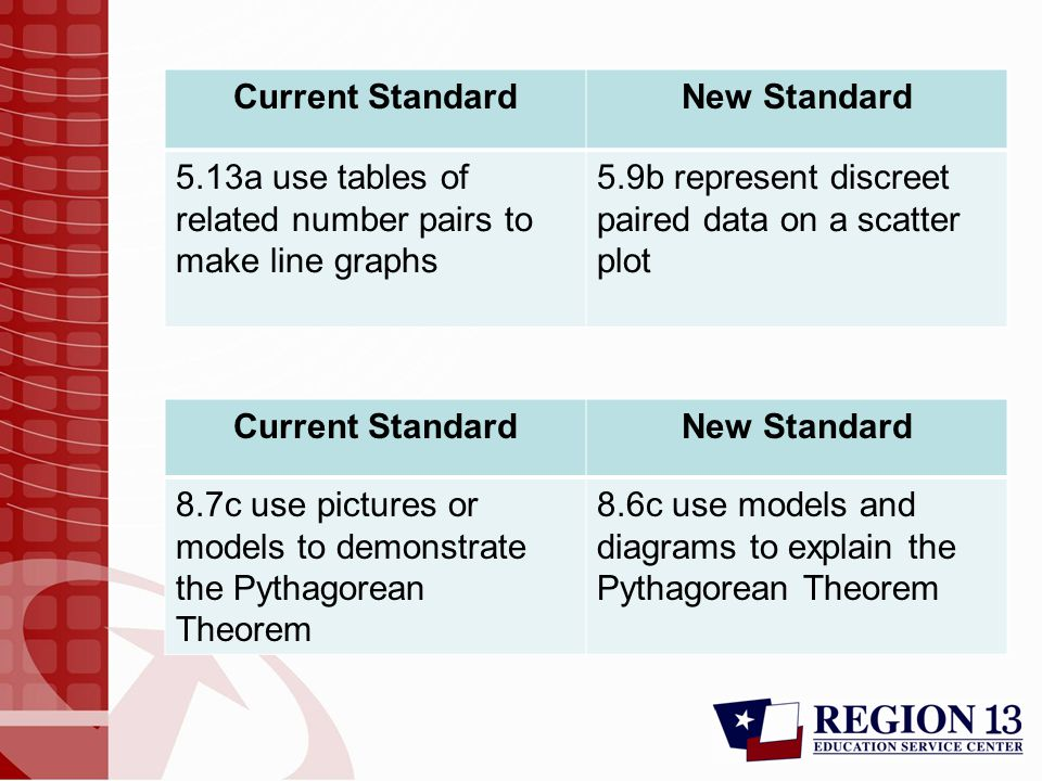 Current StandardNew Standard 5.13a use tables of related number pairs to make line graphs 5.9b represent discreet paired data on a scatter plot Current StandardNew Standard 8.7c use pictures or models to demonstrate the Pythagorean Theorem 8.6c use models and diagrams to explain the Pythagorean Theorem