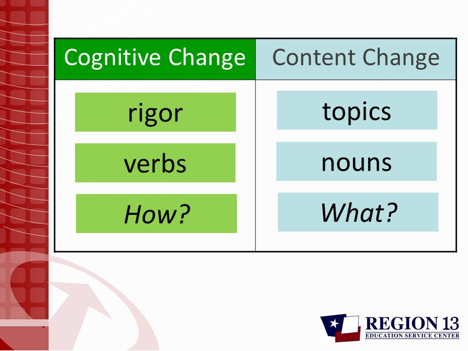 Cognitive ChangeContent Change rigor verbs How? topics nouns What?