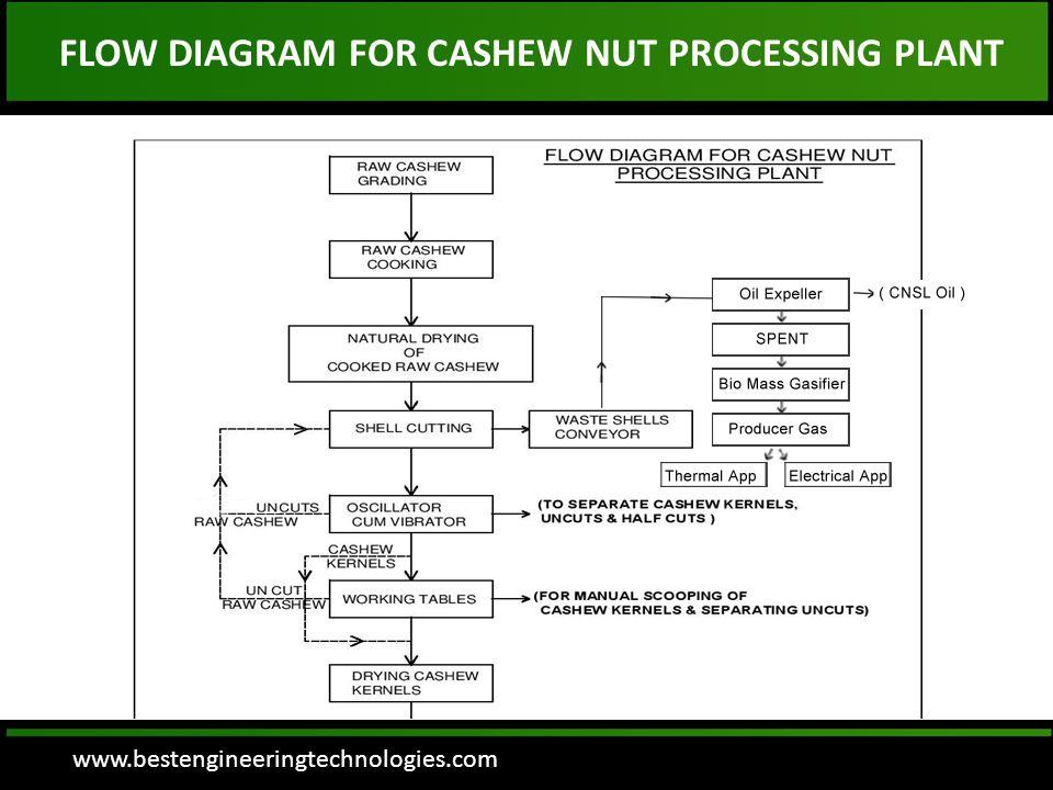 www.bestengineeringtechnologies.com FLOW DIAGRAM FOR CASHEW NUT PROCESSING PLANT