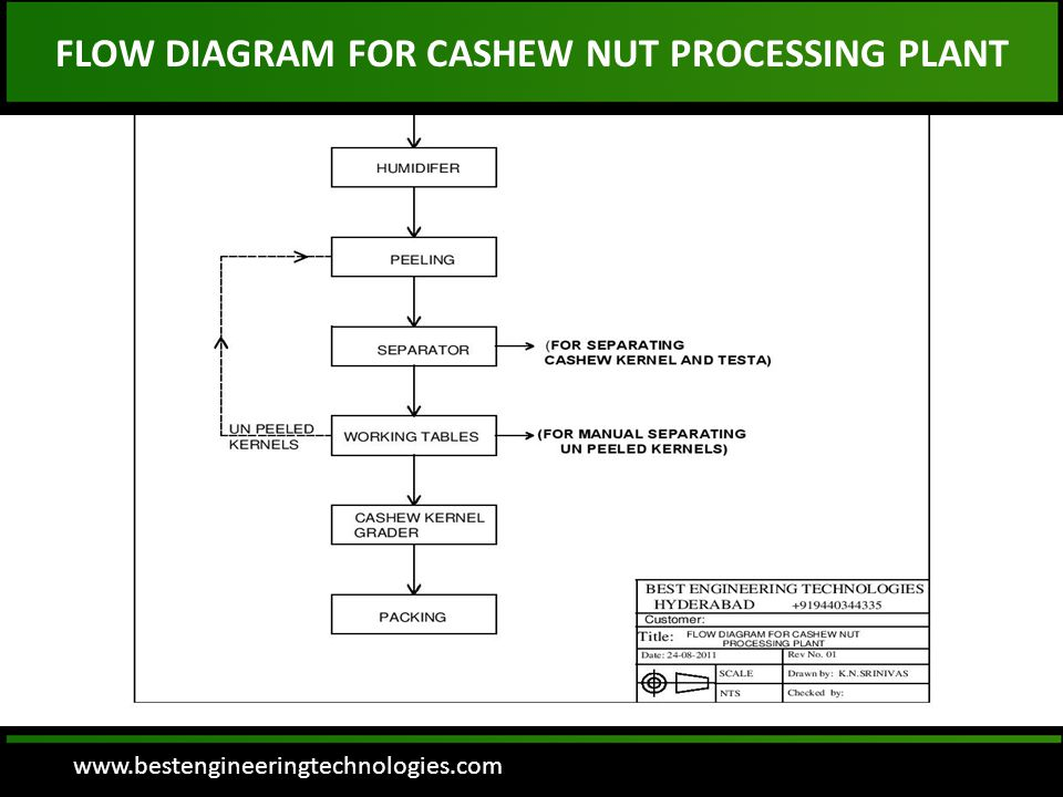 www.bestengineeringtechnologies.com FLOW DIAGRAM FOR CASHEW NUT PROCESSING PLANT