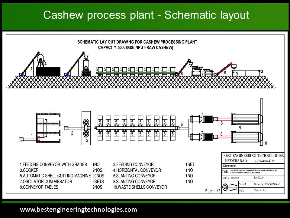 www.bestengineeringtechnologies.com SEPARATOR  Peeled cashew kernels are feeded in to Separator Directly.