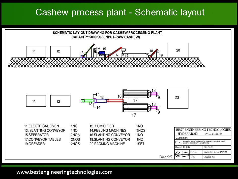 www.bestengineeringtechnologies.com Cashew process plant - Schematic layout