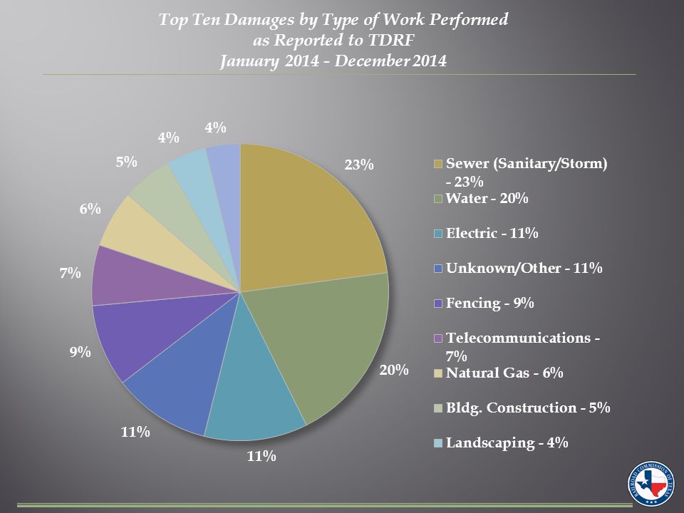 Top Ten Damages by Type of Equipment as Reported to TDRF January 2014 - December 2014