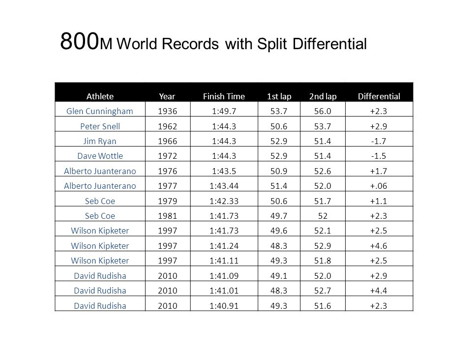 800 M World Records with Split Differential AthleteYearFinish Time1st lap2nd lapDifferential Glen Cunningham19361:49.753.756.0+2.3 Peter Snell19621:44.350.653.7+2.9 Jim Ryan19661:44.352.951.4-1.7 Dave Wottle19721:44.352.951.4-1.5 Alberto Juanterano19761:43.550.952.6+1.7 Alberto Juanterano19771:43.4451.452.0+.06 Seb Coe19791:42.3350.651.7+1.1 Seb Coe19811:41.7349.752+2.3 Wilson Kipketer19971:41.7349.652.1+2.5 Wilson Kipketer19971:41.2448.352.9+4.6 Wilson Kipketer19971:41.1149.351.8+2.5 David Rudisha20101:41.0949.152.0+2.9 David Rudisha20101:41.0148.352.7+4.4 David Rudisha20101:40.9149.351.6+2.3