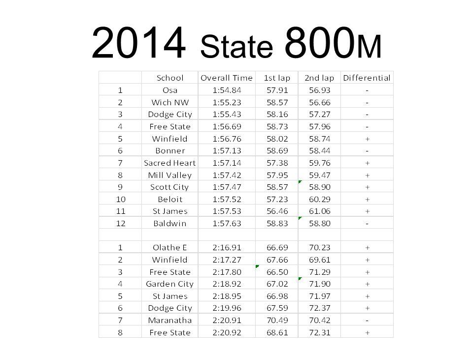 2014 State 800 M