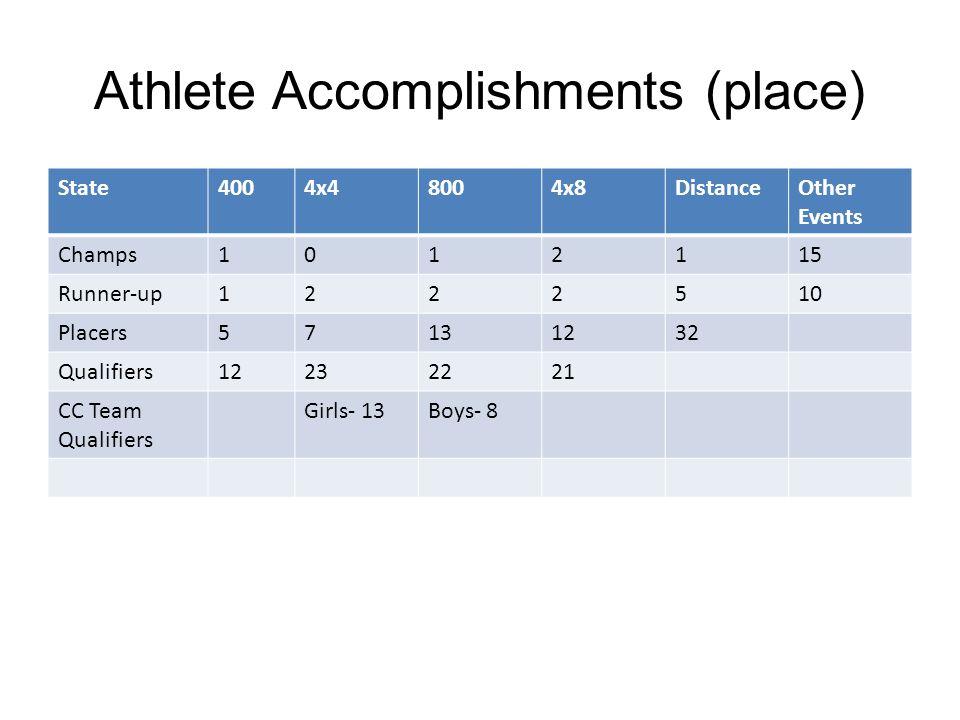 Athlete Accomplishments (time)