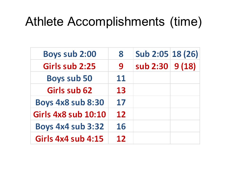 Athlete Accomplishments (time)