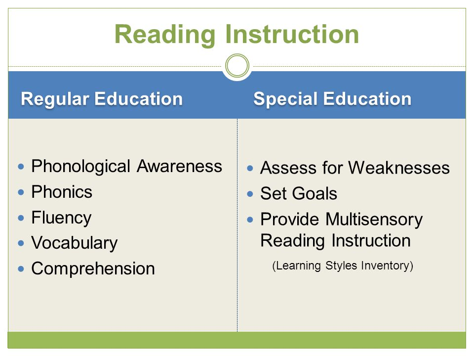 Regular Education Special Education Phonological Awareness Phonics Fluency Vocabulary Comprehension Assess for Weaknesses Set Goals Provide Multisensory Reading Instruction (Learning Styles Inventory) Reading Instruction