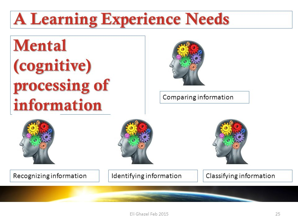 Eli Ghazel Feb 201525 A Learning Experience Needs Mental (cognitive) processing of information Comparing information Recognizing informationIdentifying informationClassifying information