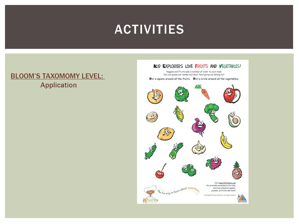 ACTIVITIES BLOOM'S TAXOMOMY LEVEL: Application