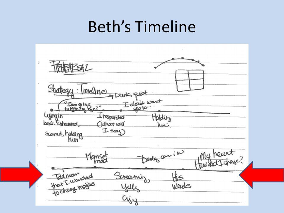 Beth's Timeline