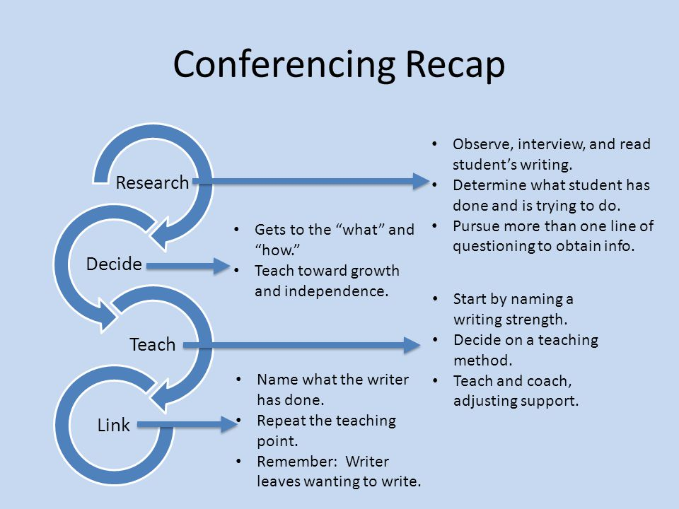 Conferencing Recap Researc h Decide Teach Link Observe, interview, and read student's writing. Determine what student has done and is trying to do. Pu