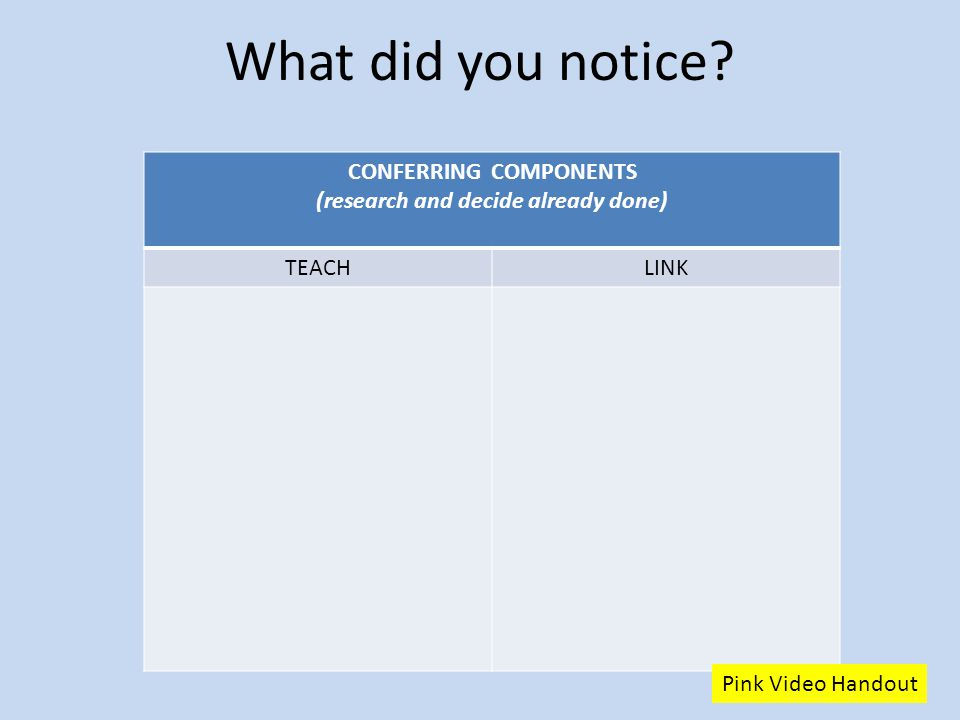 What did you notice? CONFERRING COMPONENTS (research and decide already done) TEACHLINK Pink Video Handout