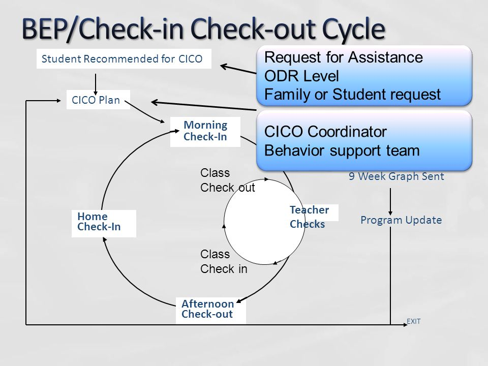 Logistics for Setting up a CICO program 15.Planning for more intensive, individualized support.
