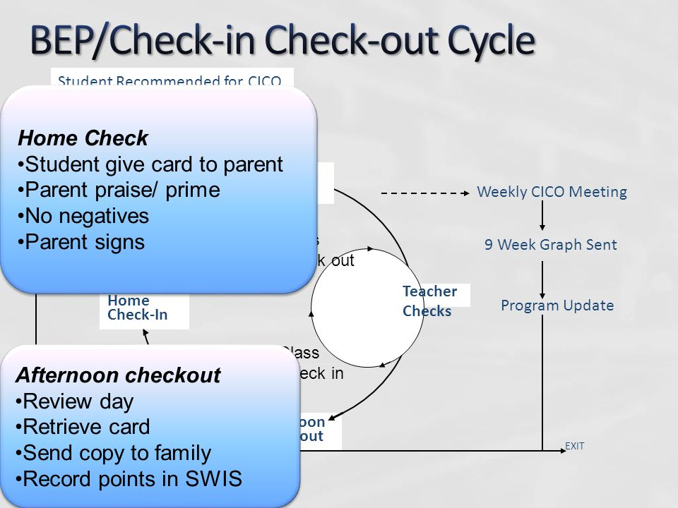 Within CICO Increase predictability a)Schedule of events during the day b)Planned time to connect with adults c)Clarity of expectations Two New Skills a)Approach Adults b) Self-evaluate Three Feedback Cycles a)Morning/ Afternoon CICO b) Class Checks c) Home Checks