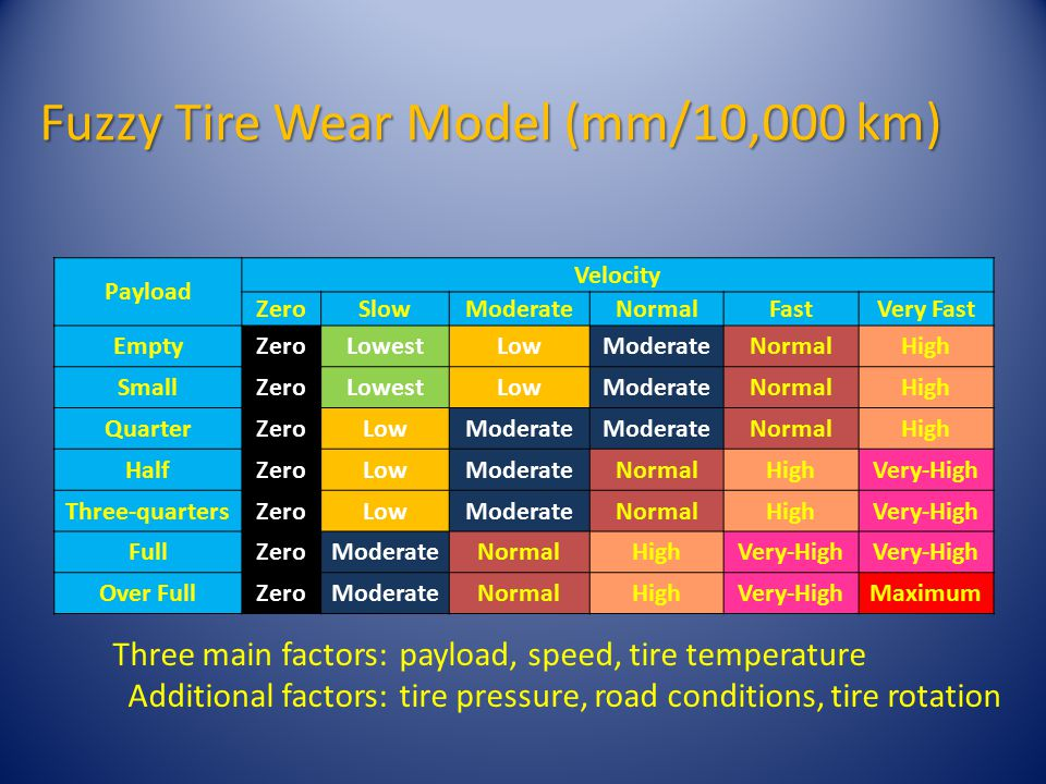Fuzzy Tire Wear Model (mm/10,000 km) Payload Velocity ZeroSlowModerateNormalFastVery Fast EmptyZeroLowestLowModerateNormalHigh SmallZeroLowestLowModerateNormalHigh QuarterZeroLowModerate NormalHigh HalfZeroLowModerateNormalHighVery-High Three-quartersZeroLowModerateNormalHighVery-High FullZeroModerateNormalHighVery-High Over FullZeroModerateNormalHighVery-HighMaximum Three main factors:payload, speed, tire temperature Additional factors:tire pressure, road conditions, tire rotation