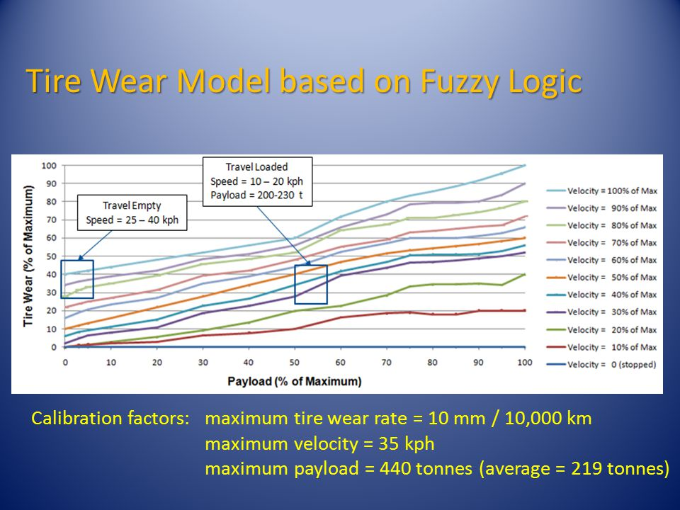 Tire Wear Model based on Fuzzy Logic Calibration factors:maximum tire wear rate = 10 mm / 10,000 km maximum velocity = 35 kph maximum payload = 440 tonnes (average = 219 tonnes)