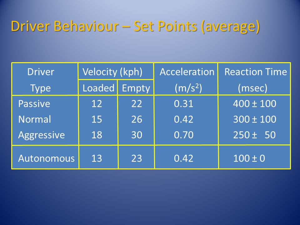 Driver Behaviour – Set Points (average) Driver Velocity (kph) Acceleration Reaction Time Type Loaded Empty (m/s 2 ) (msec) Passive 12 220.31 400 ± 100 Normal 15 260.42 300 ± 100 Aggressive 18 300.70 250 ± 50 Autonomous 13 230.42 100 ± 0