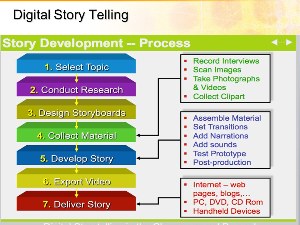 Digital Story Telling Follow these simple steps and you are off on a grand story telling adventure!