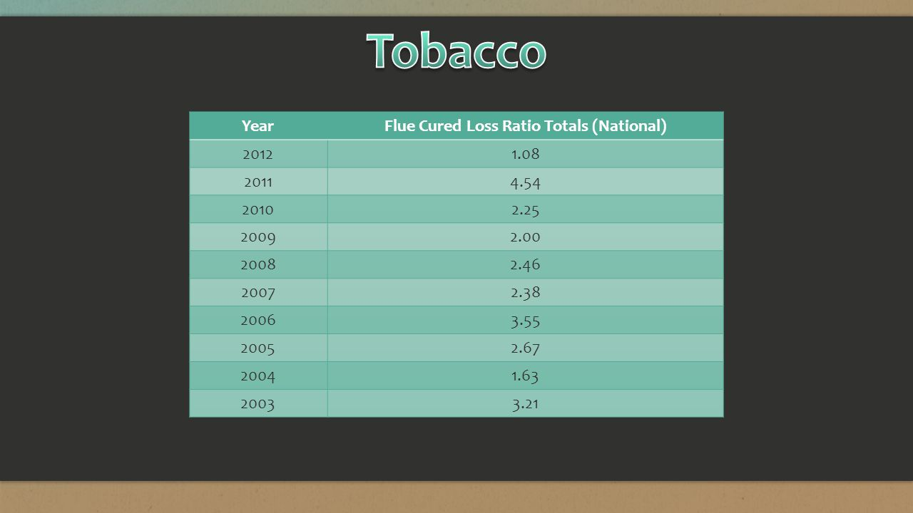 YearFlue Cured Loss Ratio Totals (National) 20121.08 20114.54 20102.25 20092.00 20082.46 20072.38 20063.55 20052.67 20041.63 20033.21