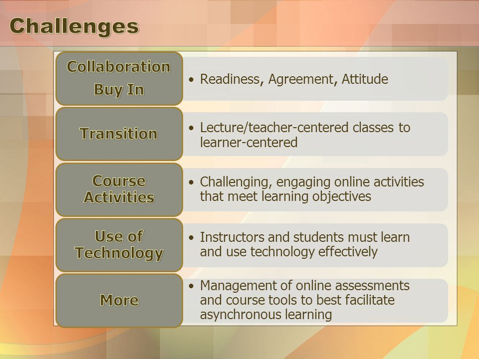 Readiness, Agreement, Attitude Lecture/teacher-centered classes to learner-centered Challenging, engaging online activities that meet learning objectives Instructors and students must learn and use technology effectively Management of online assessments and course tools to best facilitate asynchronous learning