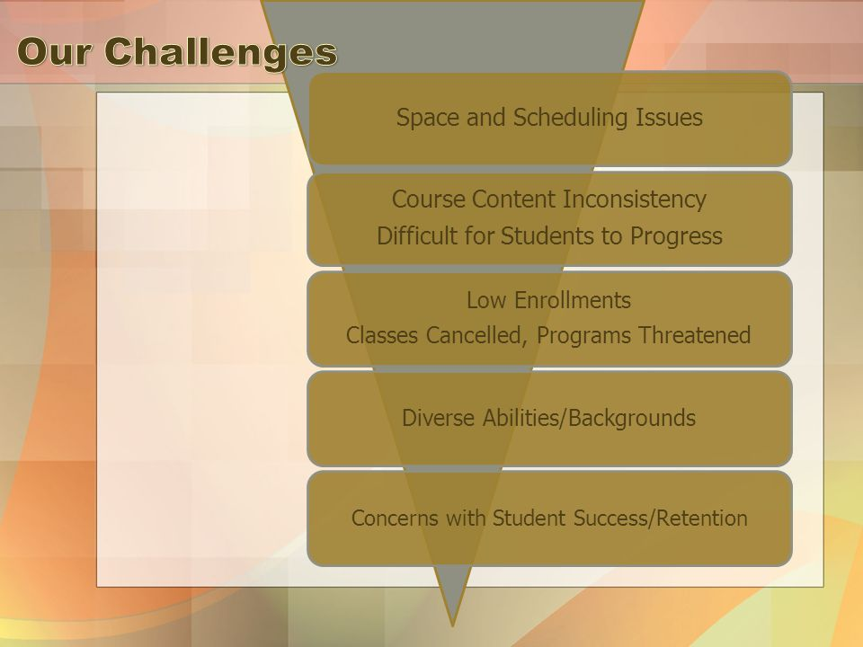 Space and Scheduling Issues Course Content Inconsistency Difficult for Students to Progress Low Enrollments Classes Cancelled, Programs Threatened Diverse Abilities/Backgrounds Concerns with Student Success/Retention