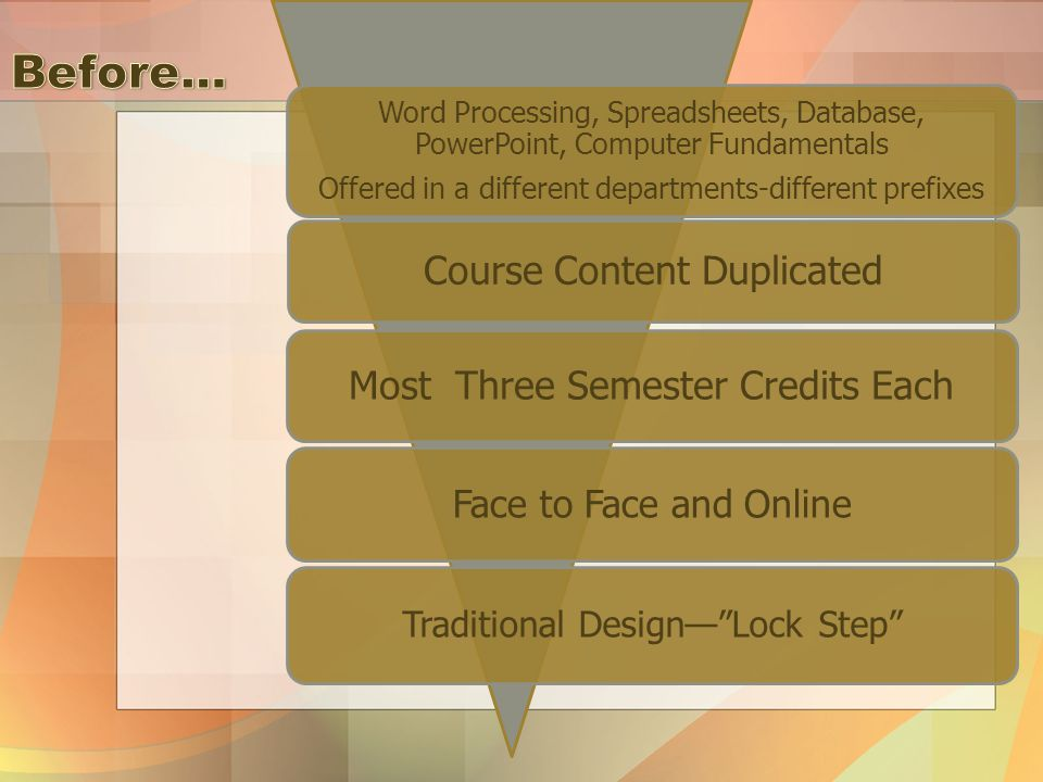 Word Processing, Spreadsheets, Database, PowerPoint, Computer Fundamentals Offered in a different departments-different prefixes Course Content Duplicated Most Three Semester Credits Each Face to Face and Online Traditional Design— Lock Step