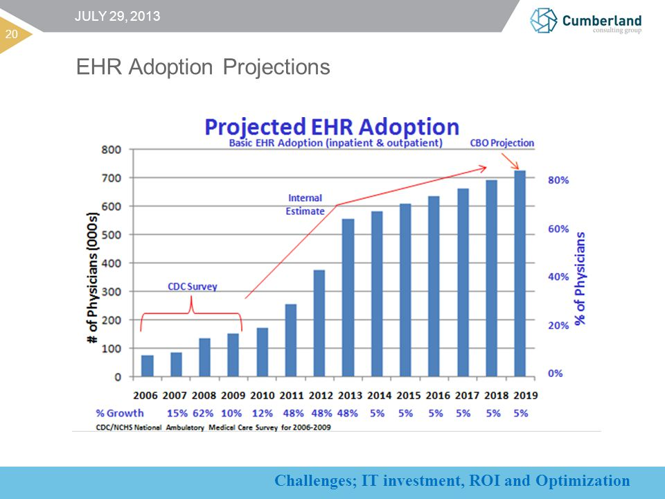 Challenges; IT investment, ROI and Optimization EHR Adoption Projections 20 JULY 29, 2013