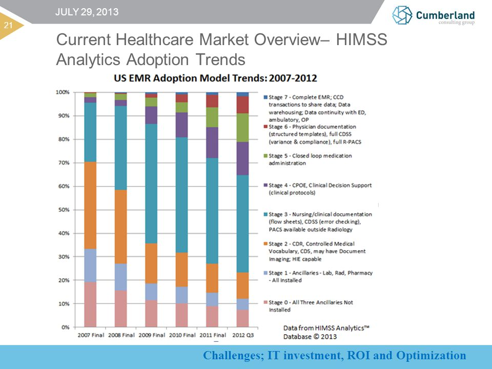 Challenges; IT investment, ROI and Optimization 21 JULY 29, 2013 Current Healthcare Market Overview– HIMSS Analytics Adoption Trends