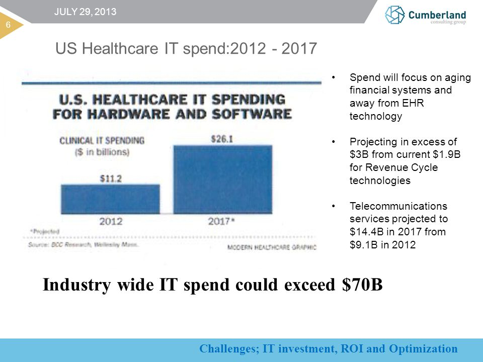 Challenges; IT investment, ROI and Optimization US Healthcare IT spend:2012 - 2017 6 JULY 29, 2013 Spend will focus on aging financial systems and away from EHR technology Projecting in excess of $3B from current $1.9B for Revenue Cycle technologies Telecommunications services projected to $14.4B in 2017 from $9.1B in 2012 Industry wide IT spend could exceed $70B