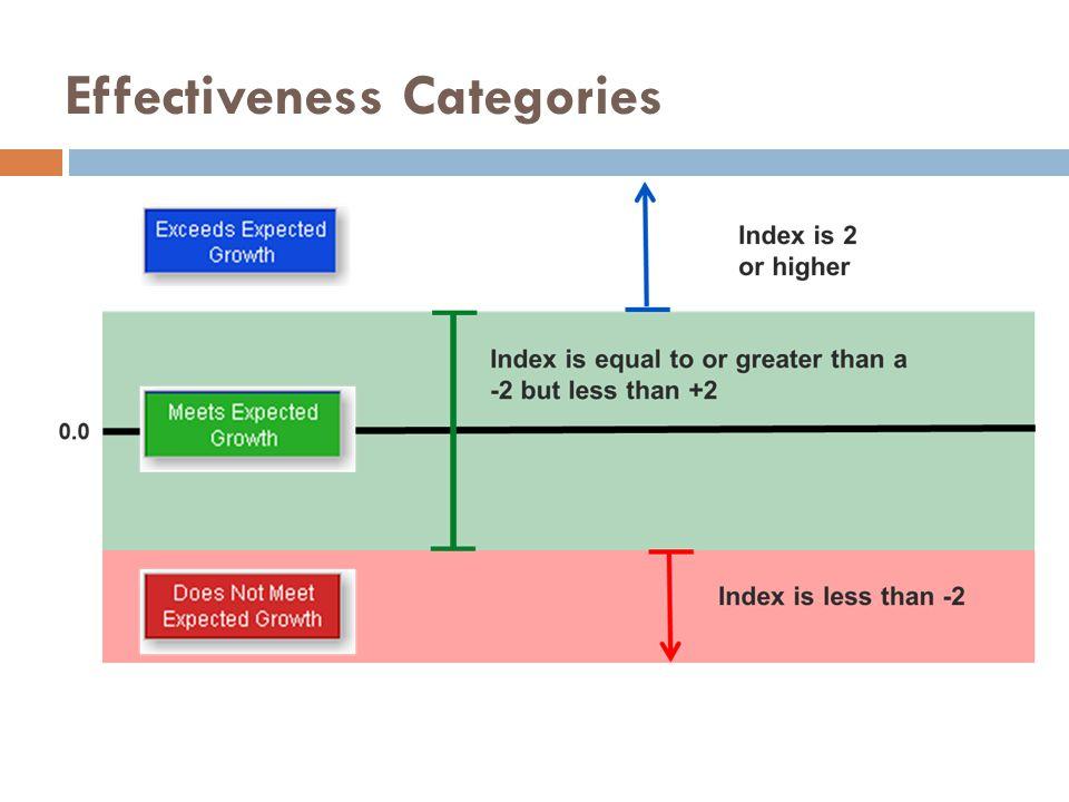 Effectiveness Categories
