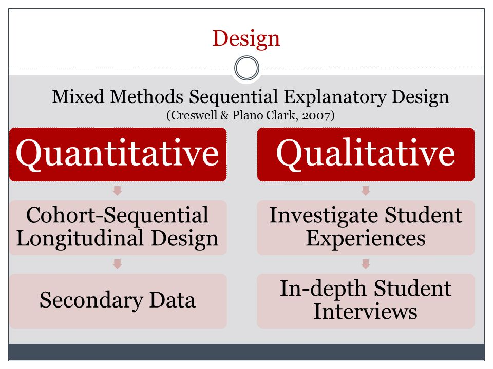 Design Quantitative Cohort-Sequential Longitudinal Design Secondary Data Qualitative Investigate Student Experiences In-depth Student Interviews Mixed Methods Sequential Explanatory Design (Creswell & Plano Clark, 2007)