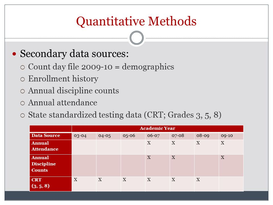 Quantitative Methods Secondary data sources:  Count day file 2009-10 = demographics  Enrollment history  Annual discipline counts  Annual attendance  State standardized testing data (CRT; Grades 3, 5, 8) Academic Year Data Source03-0404-0505-0606-0707-0808-0909-10 Annual Attendance XXXX Annual Discipline Counts XX X CRT (3, 5, 8) XXXXXX
