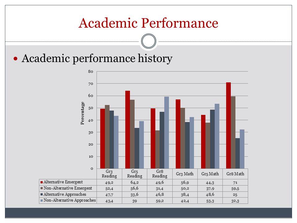 Academic Performance Academic performance history