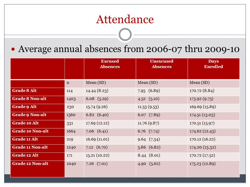 Attendance Average annual absences from 2006-07 thru 2009-10 Excused Absences Unexcused Absences Days Enrolled nMean (SD) Grade 8 Alt11414.44 (8.23)7.95 (6.89)170.72 (8.84) Grade 8 Non-alt14036.08 (5.29)4.52 (5.10)173.92 (9.75) Grade 9 Alt23015.74 (9.26)11.53 (9.53)169.69 (15.89) Grade 9 Non-alt15606.82 (6.40)6.07 (7.89)174.51 (13.03) Grade 10 Alt33117.69 (12.12)11.76 (9.87)170.51 (15.97) Grade 10 Non-alt16647.06 (6.41)6.76 (7.74)174.62 (12.43) Grade 11 Alt21916.69 (11.01)9.64 (7.34)170.12 (16.22) Grade 11 Non-alt12407.12 (6.70)5.86 (6.82)174.20 (13.32) Grade 12 Alt17115.21 (10.22)8.44 (8.01)170.72 (17.52) Grade 12 Non-alt10407.26 (7.01)4.90 (5.62)175.23 (12.89)