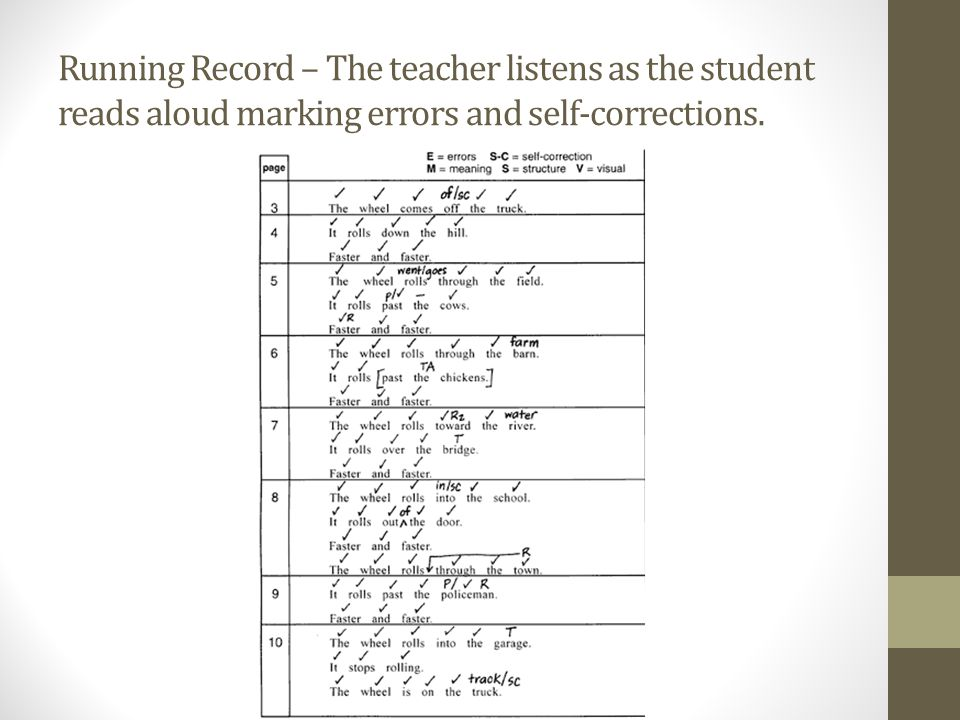 Running Record – The teacher listens as the student reads aloud marking errors and self-corrections.