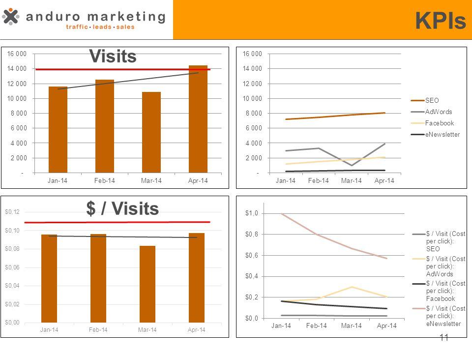 KPIs 11 Visits $ / Visits