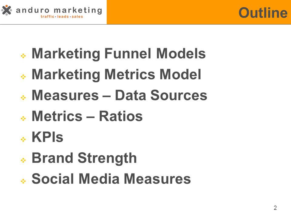 Marketing Funnel 3  Banner ads  Facebook Ads  Google Display  Blog  Facebook/LinkedIn Page  Twitter Feed  eNewsletters  Google AdWords  SEO  Website Pages (BOBs) http://media.bizo.com/www/marketing/WP/Bizo_WP-MetricsThatMatter.pdf