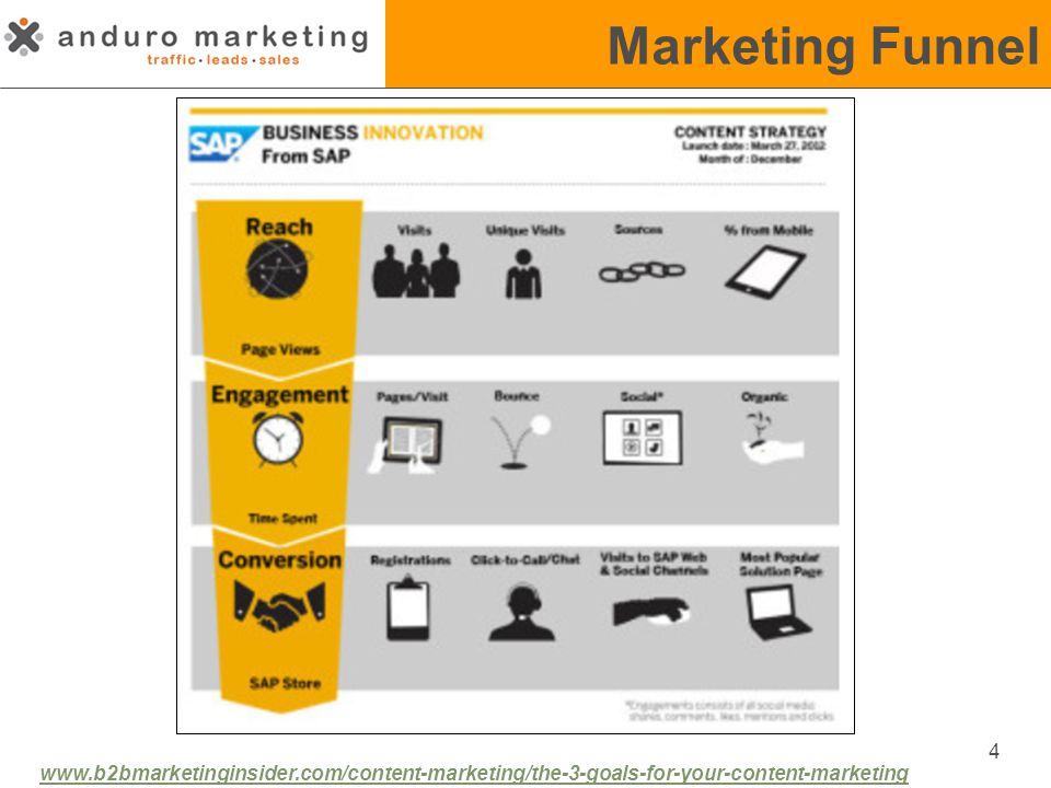 Marketing Funnel 5 www.convinceandconvert.com/content-marketing/the-4-types-of-content-metrics-that-matter