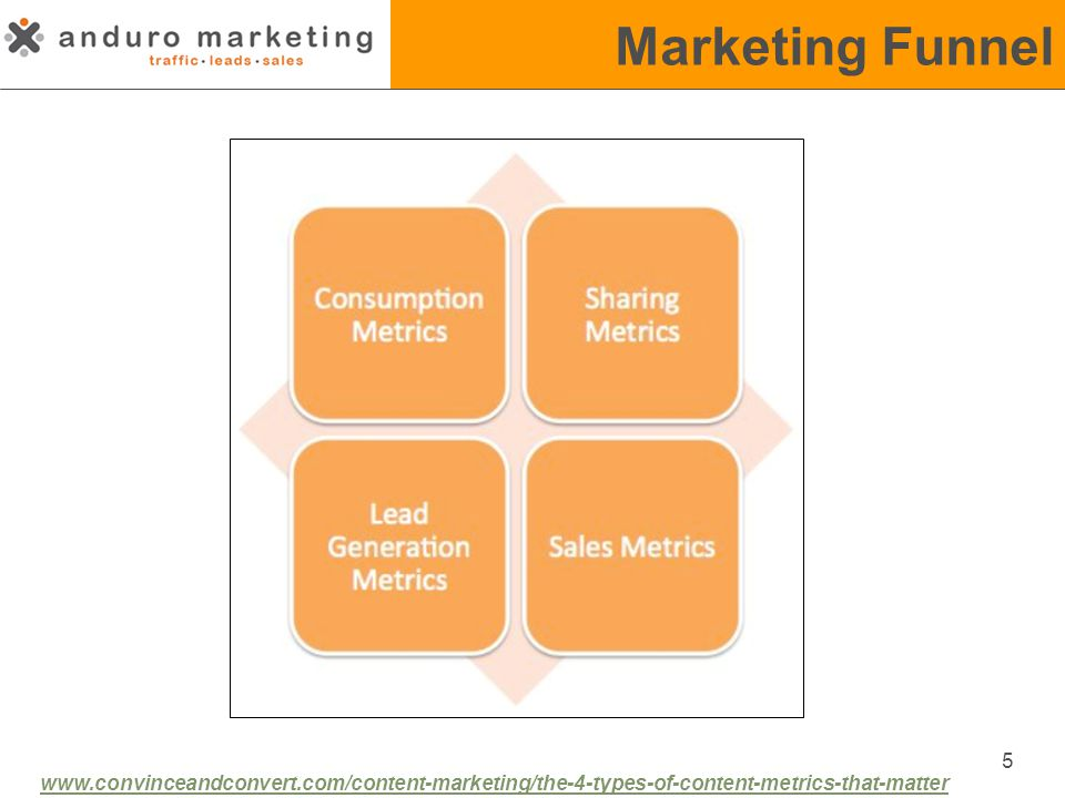 Marketing Funnel 5 www.convinceandconvert.com/content-marketing/the-4-types-of-content-metrics-that-matter