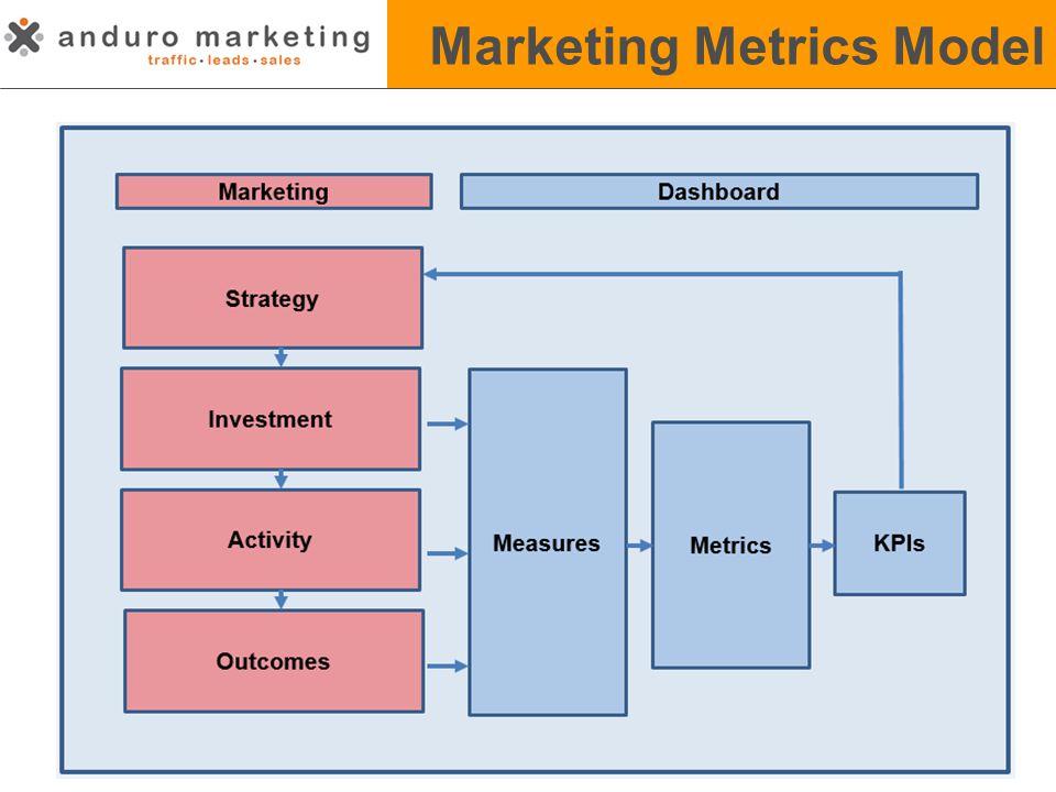 Marketing Metrics Model 7