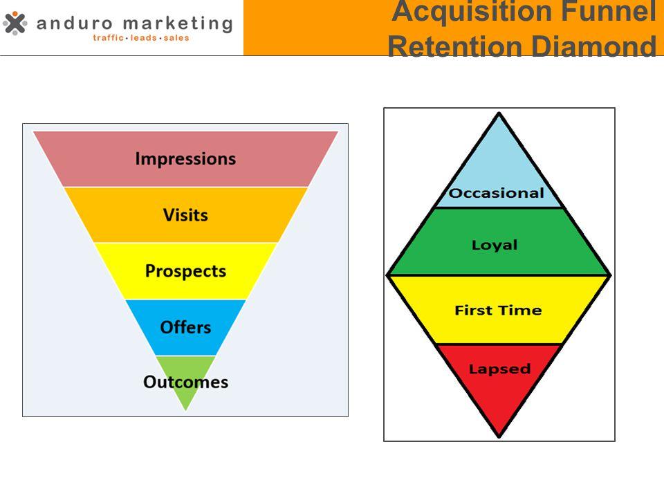 Acquisition and Retention Acquisition Funnel Retention Diamond