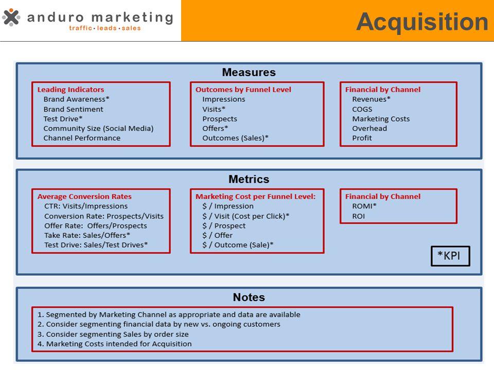 Acquisition and Retention Acquisition Funnel