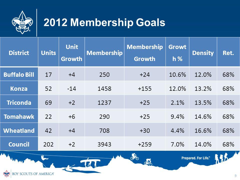 2012 Membership Goals DistrictUnits Unit Growth Membership Membership Growth Growt h % DensityRet.