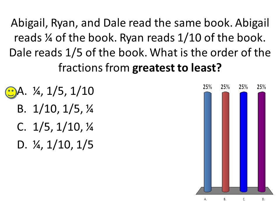 Abigail, Ryan, and Dale read the same book. Abigail reads ¼ of the book. Ryan reads 1/10 of the book. Dale reads 1/5 of the book. What is the order of